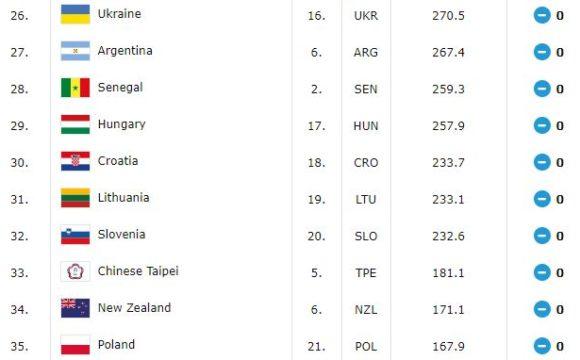Gdje smo po novom rankingu FIBA-e?